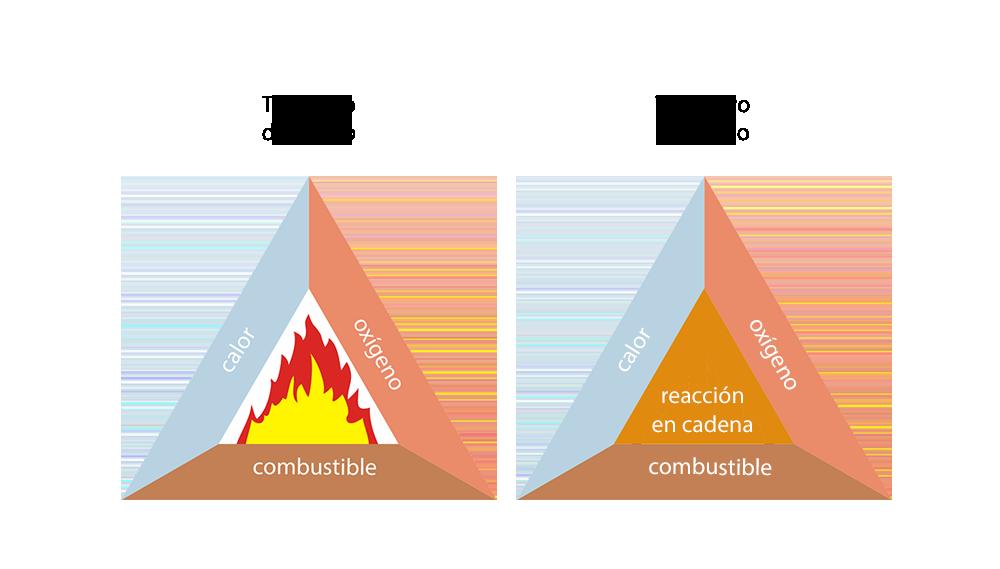 El triángulo y el tetraedro del fuego